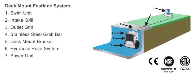 Deck Mount Fastlane System