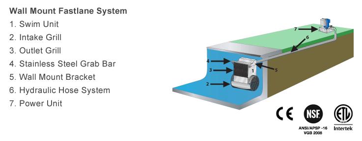 Wall Mount Fastlane System